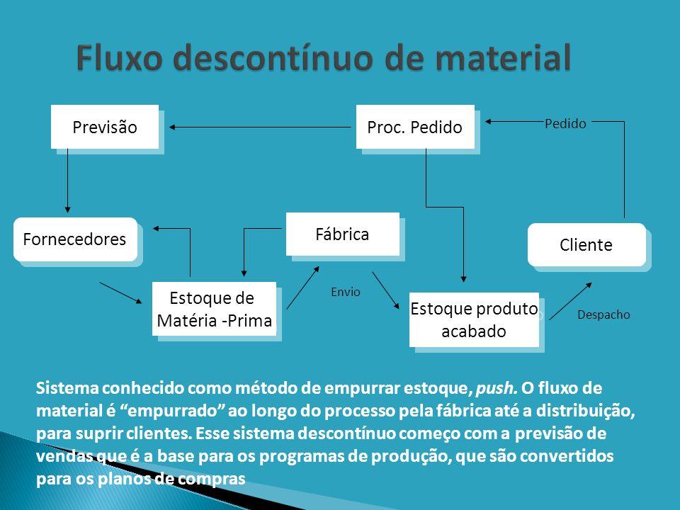 Fluxo descontínuo de material Previsão Estoque produto acabado Estoque produto acabado Fábrica Estoque de Matéria -Prima Estoque de Matéria -Prima Pro