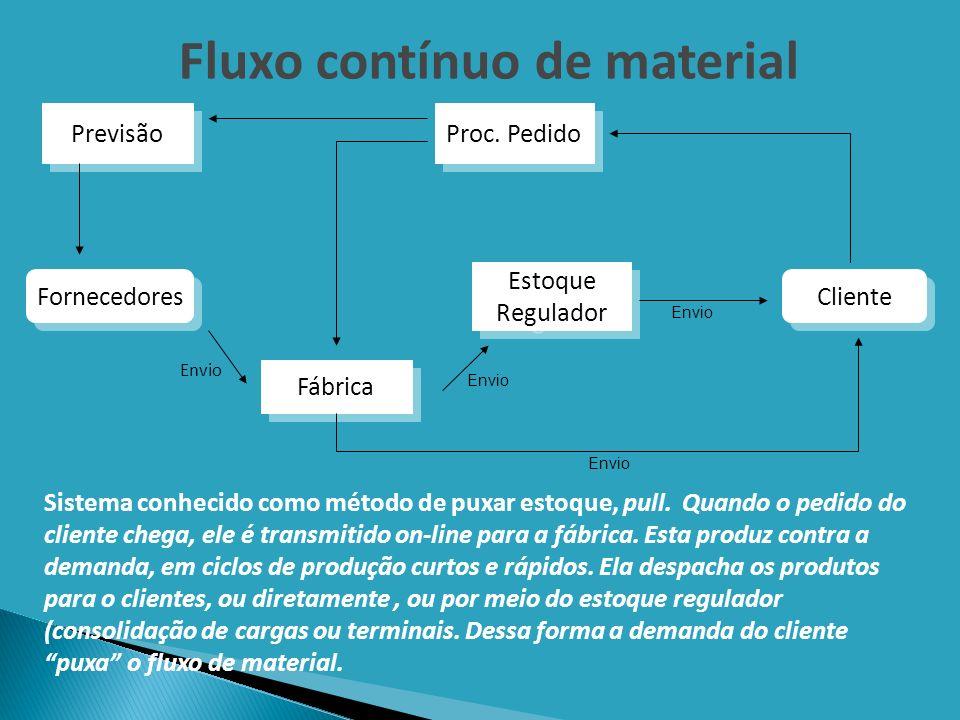 Fluxo contínuo de material Envio Sistema conhecido como método de puxar estoque, pull. Quando o pedido do cliente chega, ele é transmitido on-line par