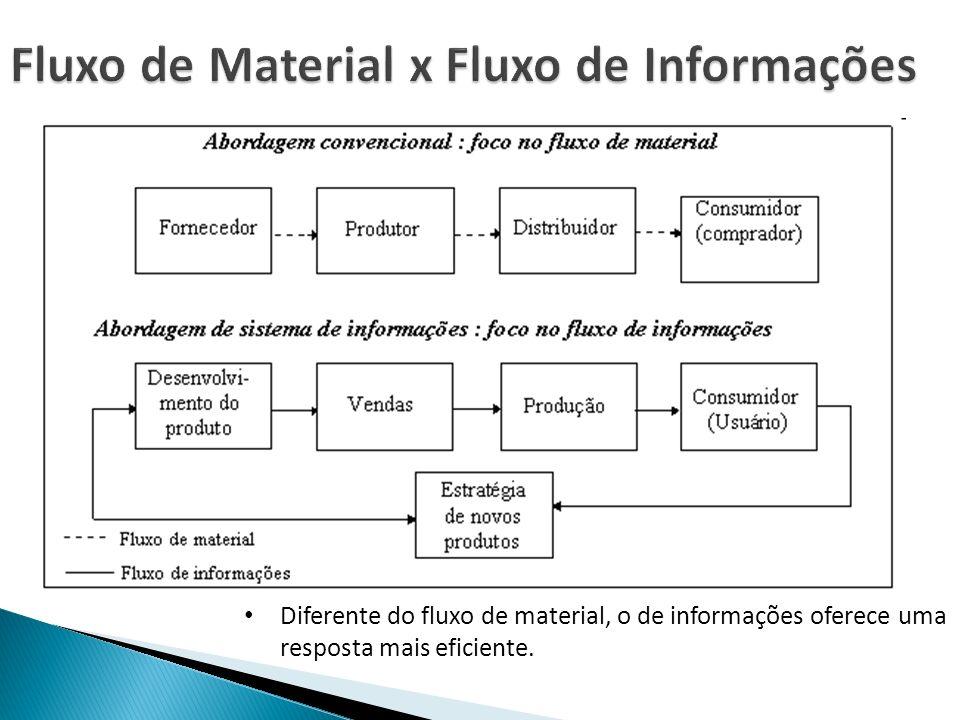 Diferente do fluxo de material, o de informações oferece uma resposta mais eficiente.