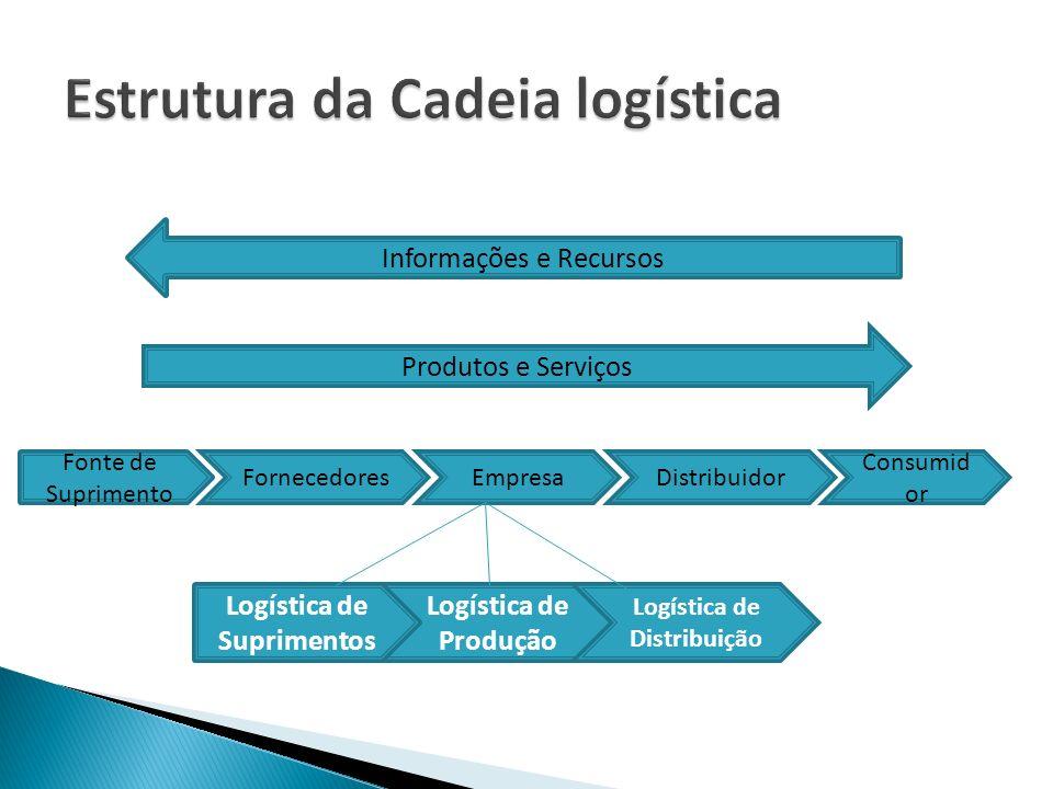 Informações e Recursos Produtos e Serviços Fonte de Suprimento Fornecedores Consumid or DistribuidorEmpresa Logística de Produção Logística de Distrib