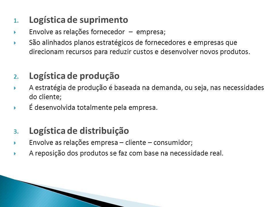 1. Logística de suprimento Envolve as relações fornecedor – empresa; São alinhados planos estratégicos de fornecedores e empresas que direcionam recur