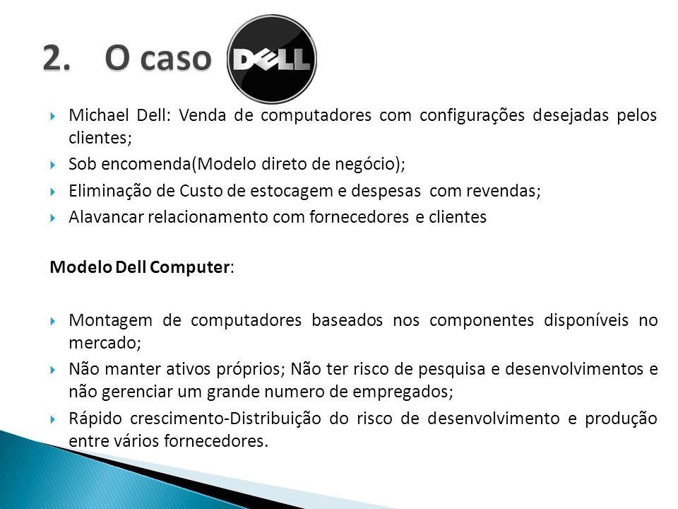 Michael Dell: Venda de computadores com configurações desejadas pelos clientes; Sob encomenda(Modelo direto de negócio); Eliminação de Custo de estoca