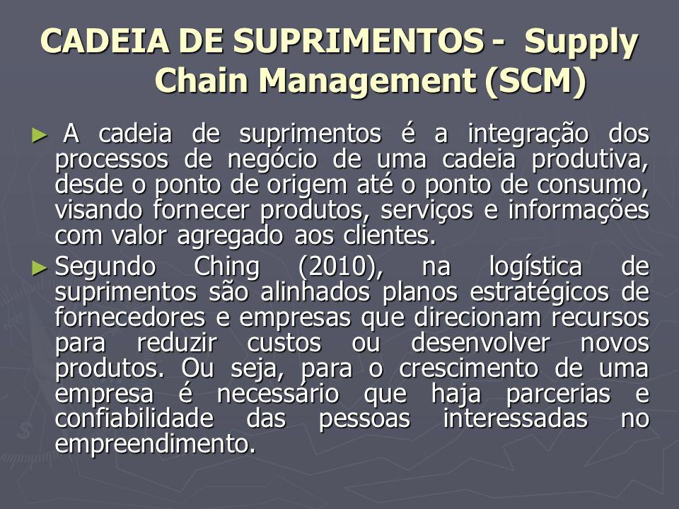 CADEIA DE SUPRIMENTOS - Supply Chain Management (SCM) Segundo Moura (2009), as parcerias entre empresas são de fundamental importância na busca por relacionamentos duradouros e que envolvam alto nível de cooperação.