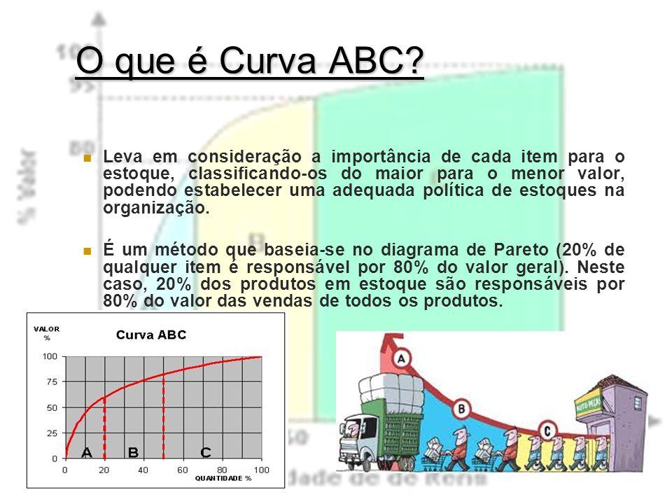 O que é Curva ABC? Leva em consideração a importância de cada item para o estoque, classificando-os do maior para o menor valor, podendo estabelecer u