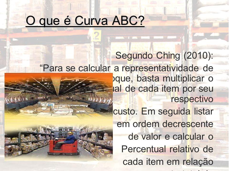 O que é Curva ABC? Segundo Ching (2010): Para se calcular a representatividade de cada item em estoque, basta multiplicar o consumo anual de cada item