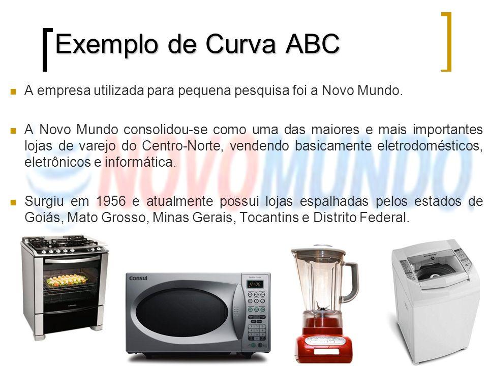 Exemplo de Curva ABC A empresa utilizada para pequena pesquisa foi a Novo Mundo. A Novo Mundo consolidou-se como uma das maiores e mais importantes lo