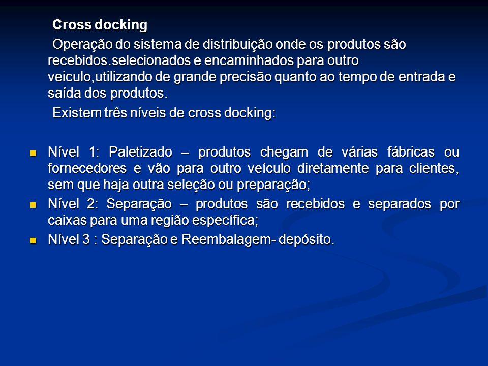Cross docking Cross docking Operação do sistema de distribuição onde os produtos são recebidos.selecionados e encaminhados para outro veiculo,utilizando de grande precisão quanto ao tempo de entrada e saída dos produtos.