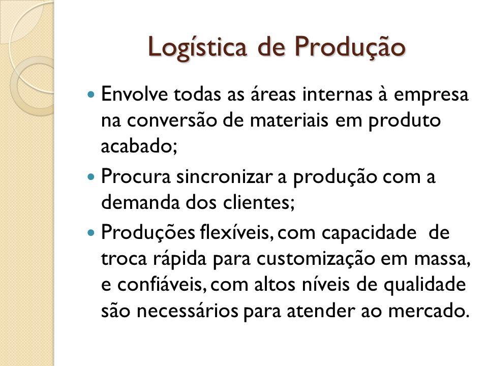 Logística de Produção Envolve todas as áreas internas à empresa na conversão de materiais em produto acabado; Procura sincronizar a produção com a dem