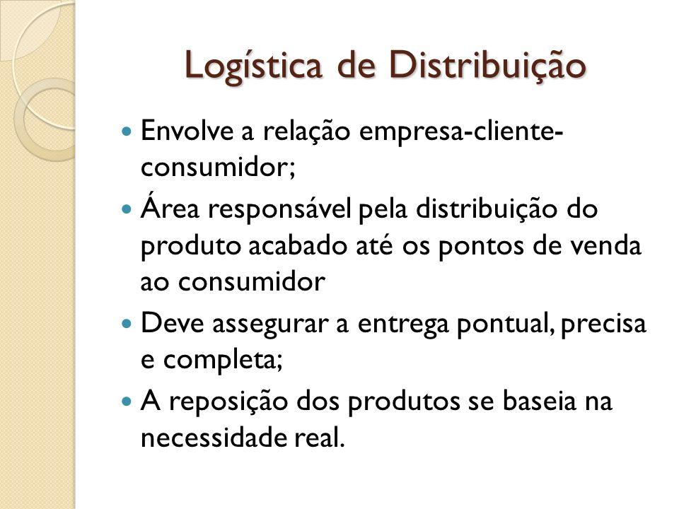 Logística de Distribuição Envolve a relação empresa-cliente- consumidor; Área responsável pela distribuição do produto acabado até os pontos de venda