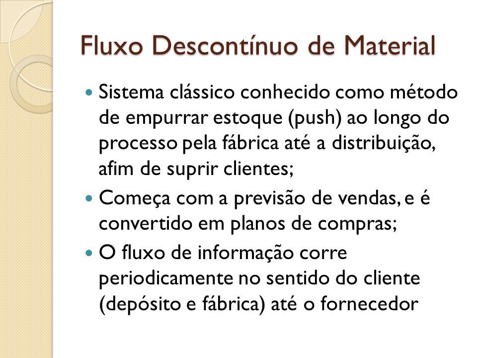 Fluxo Descontínuo de Material Sistema clássico conhecido como método de empurrar estoque (push) ao longo do processo pela fábrica até a distribuição,