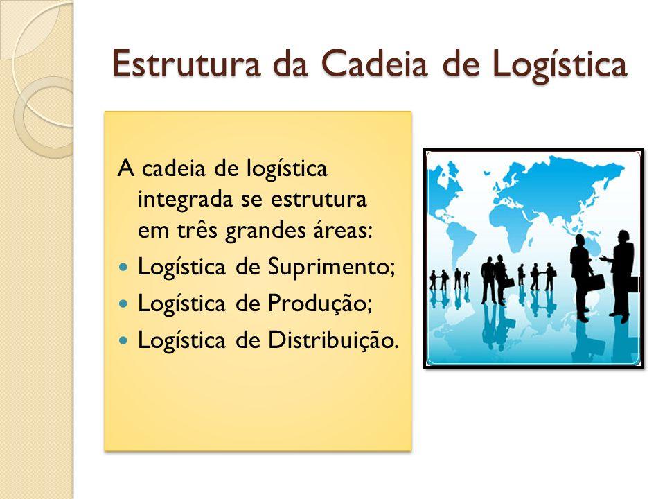 Estrutura da Cadeia de Logística A cadeia de logística integrada se estrutura em três grandes áreas: Logística de Suprimento; Logística de Produção; L