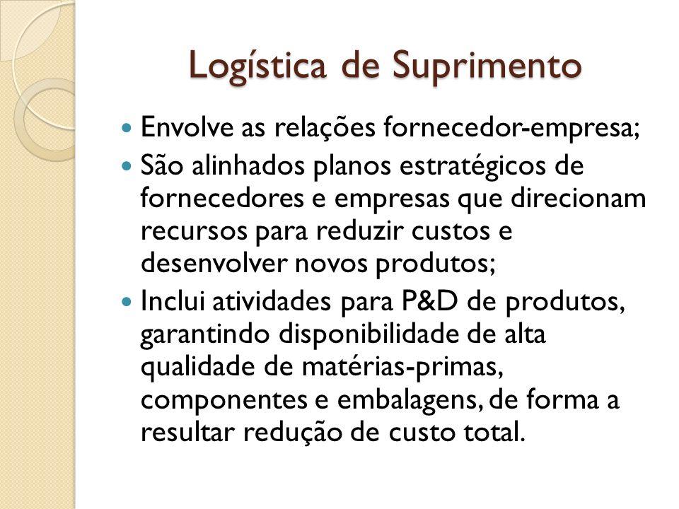 Logística de Suprimento Envolve as relações fornecedor-empresa; São alinhados planos estratégicos de fornecedores e empresas que direcionam recursos p