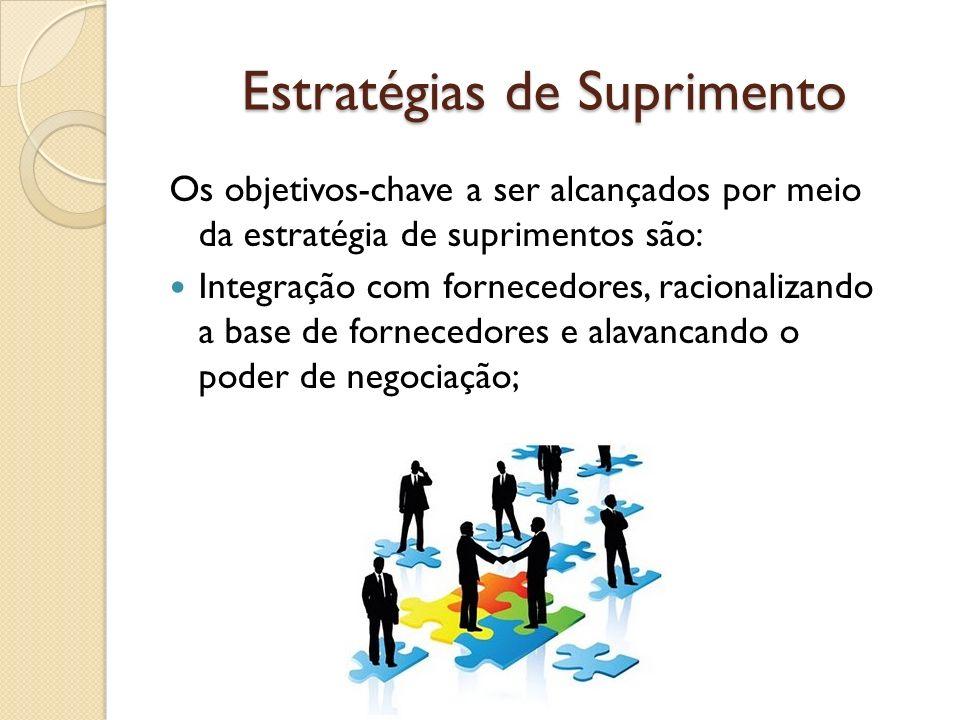 Estratégias de Suprimento Os objetivos-chave a ser alcançados por meio da estratégia de suprimentos são: Integração com fornecedores, racionalizando a