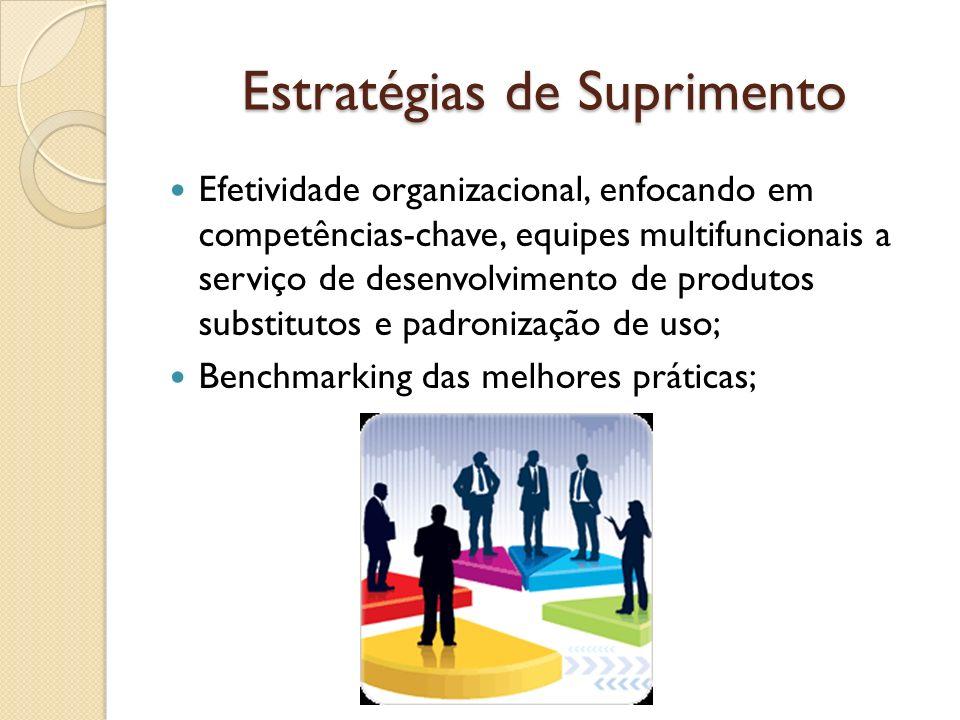 Estratégias de Suprimento Efetividade organizacional, enfocando em competências-chave, equipes multifuncionais a serviço de desenvolvimento de produto