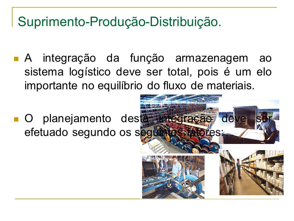 Suprimento-Produção-Distribuição. A integração da função armazenagem ao sistema logístico deve ser total, pois é um elo importante no equilíbrio do fl
