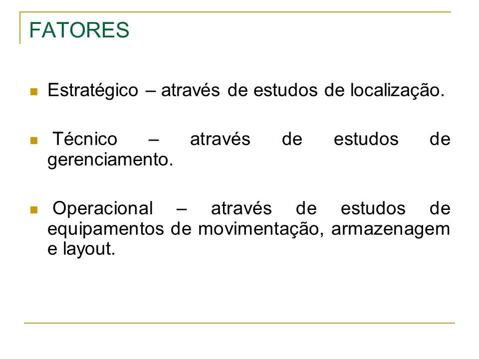 FATORES Estratégico – através de estudos de localização. Técnico – através de estudos de gerenciamento. Operacional – através de estudos de equipament