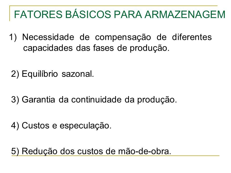 FATORES BÁSICOS PARA ARMAZENAGEM 1) Necessidade de compensação de diferentes capacidades das fases de produção. 2) Equilíbrio sazonal. 3) Garantia da