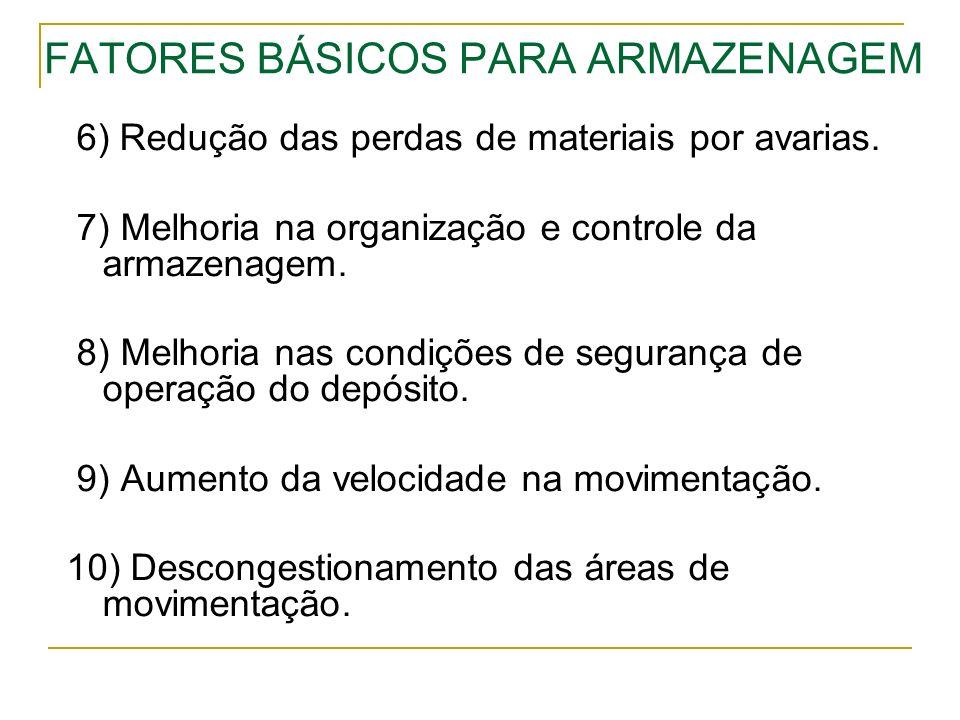 FATORES BÁSICOS PARA ARMAZENAGEM 6) Redução das perdas de materiais por avarias. 7) Melhoria na organização e controle da armazenagem. 8) Melhoria nas