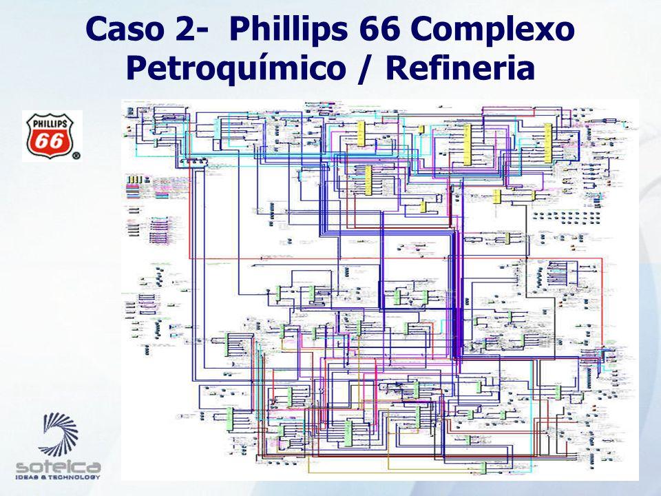 Melhoria na Qualidade da Instrumentação Phillips 66 0 2 4 6 8 10 12 May Jul Sep Nov Jan Mar May Jul Percent Bad Meters