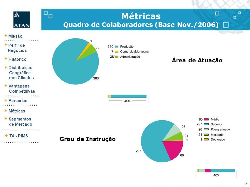5 + Missão + Perfil de Negócios + Histórico + Vantagens Competitivas + Parcerias + Métricas + Segmentos de Mercado + TA - PIMS + Distribuição Geográfi