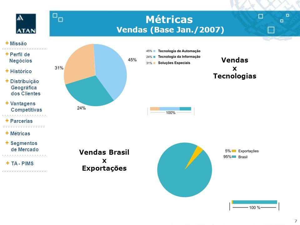 7 + Missão + Perfil de Negócios + Histórico + Vantagens Competitivas + Parcerias + Métricas + Segmentos de Mercado + TA - PIMS + Distribuição Geográfi