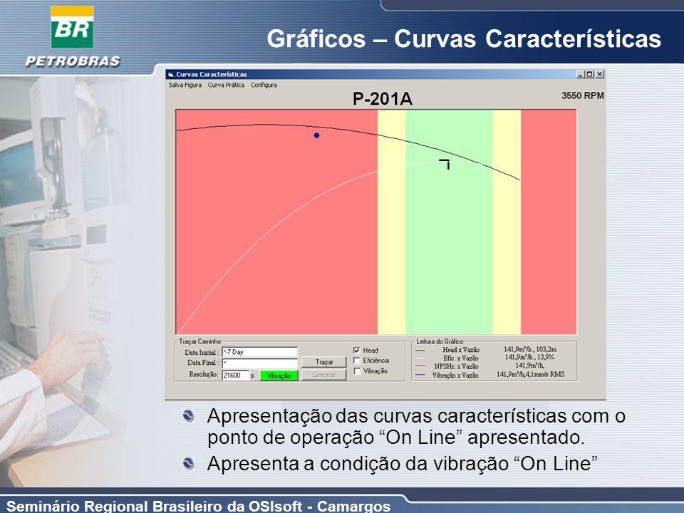Seminário Regional Brasileiro da OSIsoft - Camargos Gráficos – Curvas Características Apresentação das curvas características com o ponto de operação
