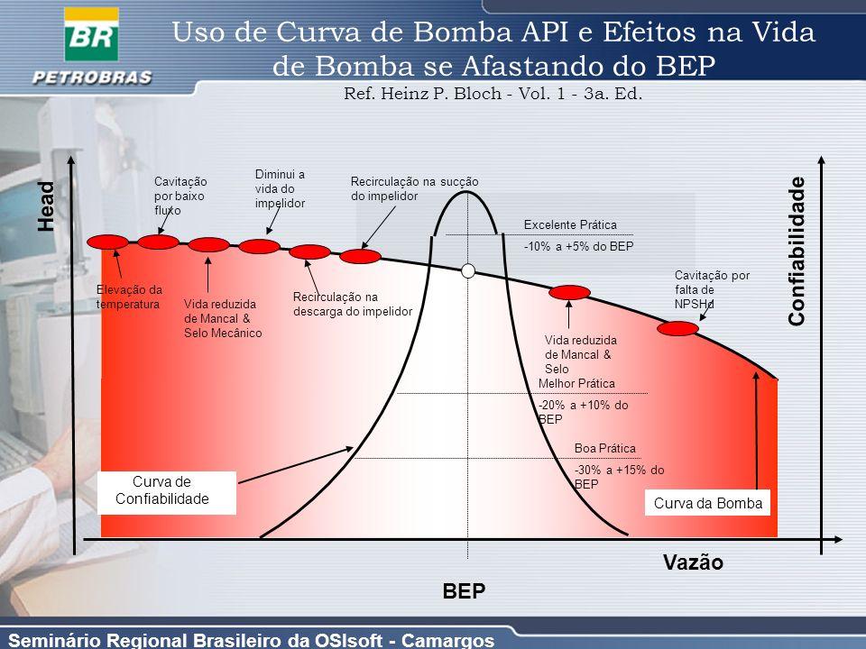 Seminário Regional Brasileiro da OSIsoft - Camargos Curva de Confiabilidade Curva da Bomba BEP Recirculação na sucção do impelidor Recirculação na des