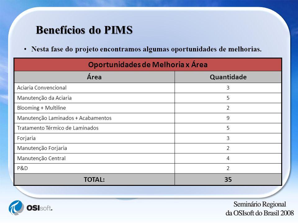 Nesta fase do projeto encontramos algumas oportunidades de melhorias. Benefícios do PIMS Oportunidades de Melhoria x Área ÁreaQuantidade Aciaria Conve