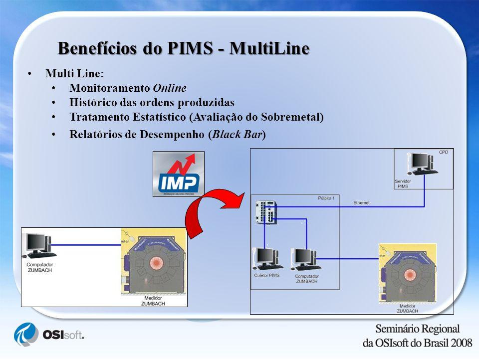 Benefícios do PIMS - MultiLine Multi Line: Monitoramento Online Histórico das ordens produzidas Tratamento Estatístico (Avaliação do Sobremetal) Relat