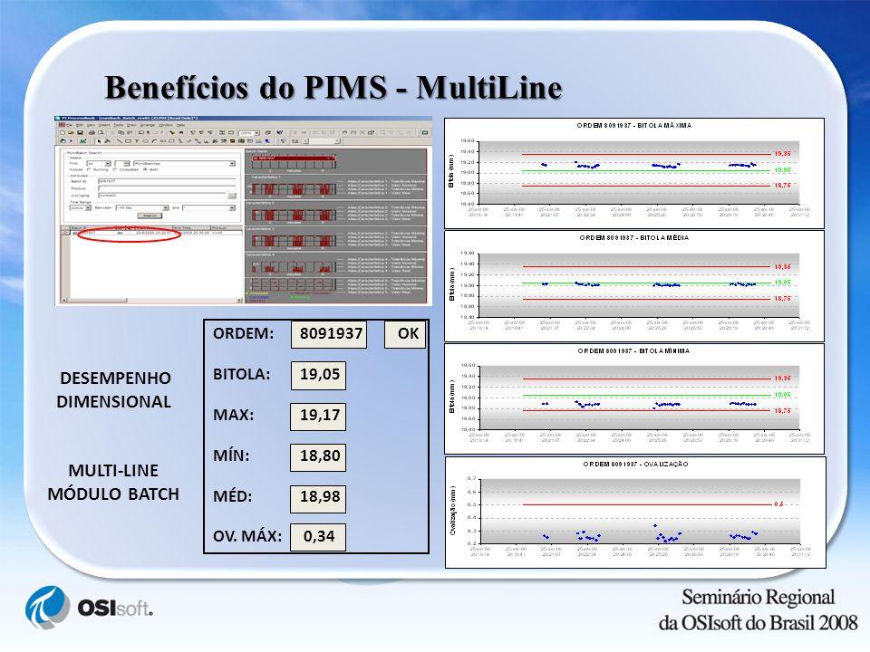 Benefícios do PIMS - MultiLine DESEMPENHO DIMENSIONAL MULTI-LINE MÓDULO BATCH ORDEM: 8091937 OK BITOLA:19,05 MAX:19,17 MÍN:18,80 MÉD:18,98 OV. MÁX: 0,