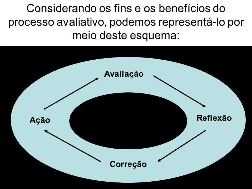 Considerando os fins e os benefícios do processo avaliativo, podemos representá-lo por meio deste esquema: Avaliação Ação Reflexão Correção