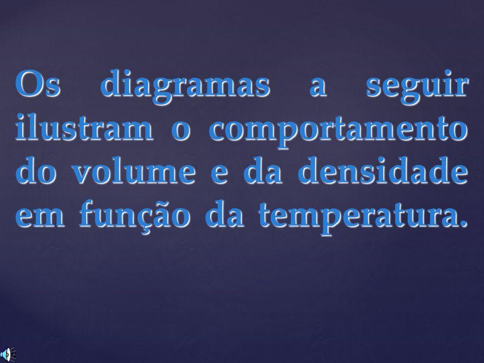 Os diagramas a seguir ilustram o comportamento do volume e da densidade em função da temperatura.