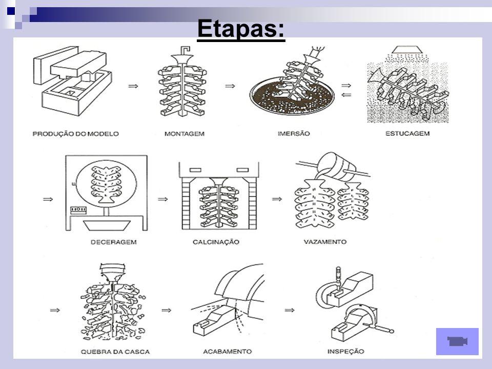 Calcinação,fusão e vazamento A calcinação tem os seguintes objetivos: -fortalecimento da casca cerâmica; -retirada de todo o resíduo de cera remanescente no interior do molde; A calcinação é normalmente realiza entre 900 e 1050°c.