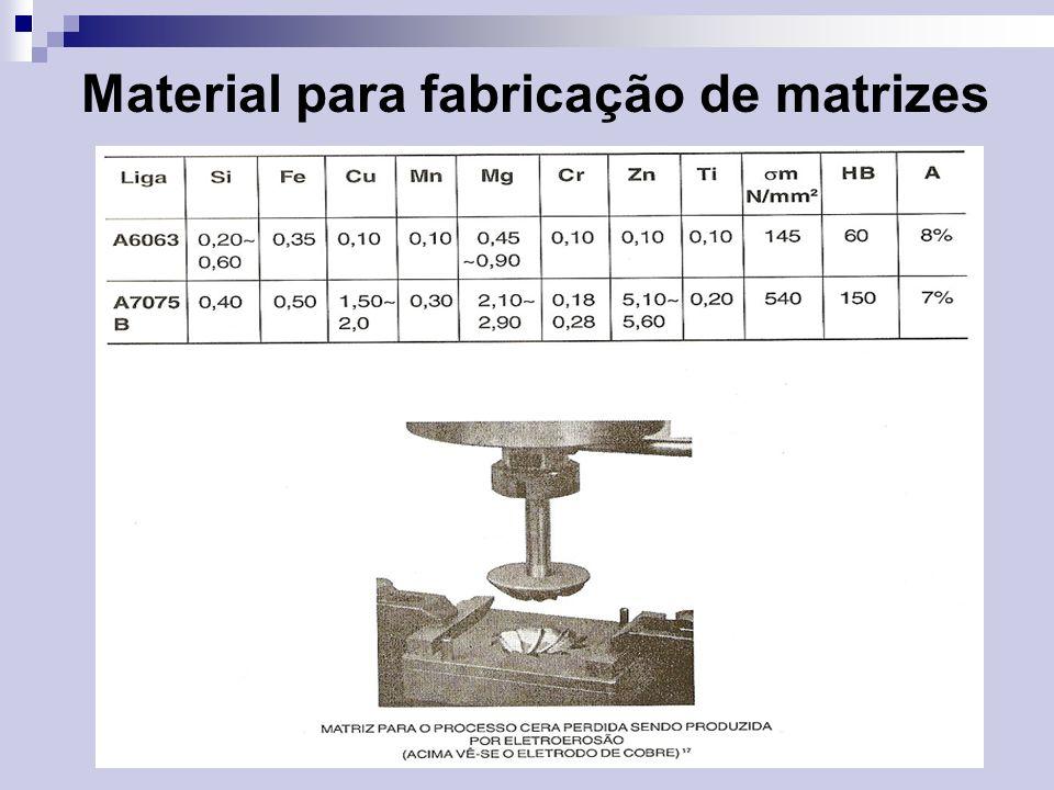 Os materiais normalmente utilizados para a produção da lama são: -refratários; -aglomerados; -agentes de molhamento; -nucleantes; -antiespumantes; Os refratários normalmente utilizados são: -Sílico-aluminoso; -Mulita;