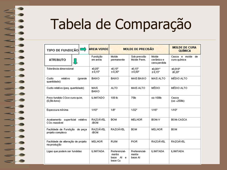Tabela de Comparação