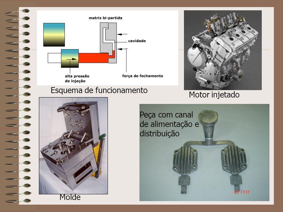 Molde Motor injetado Peça com canal de alimentação e distribuição Esquema de funcionamento