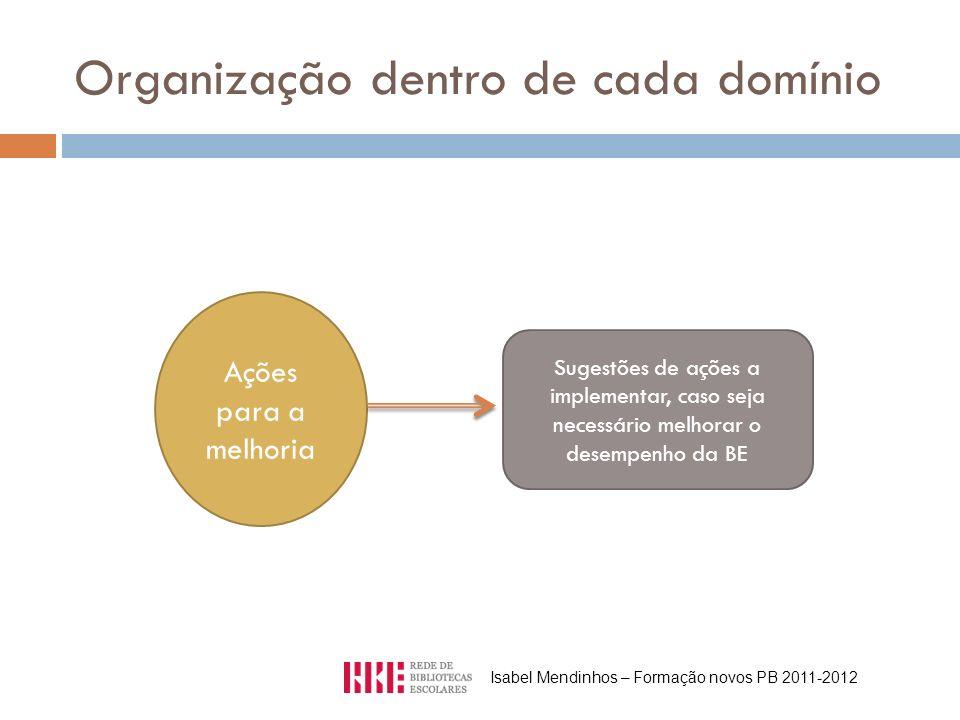 Organização dentro de cada domínio Ações para a melhoria Sugestões de ações a implementar, caso seja necessário melhorar o desempenho da BE Isabel Mendinhos – Formação novos PB 2011-2012