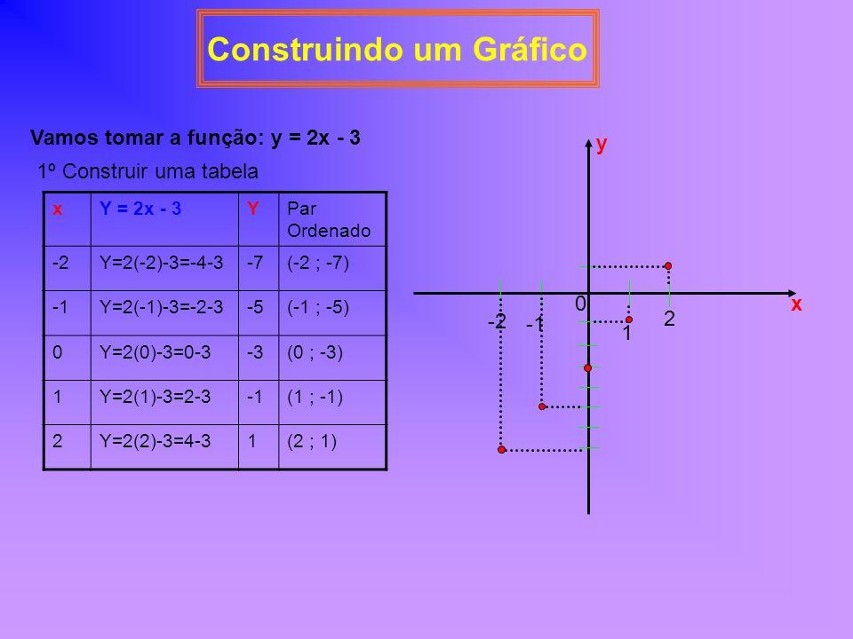 Reconhecendo se um Gráfico é ou não de uma Função Verificamos se o gráfico dado pertence ou não a uma função, se traçarmos uma reta paralela ao eixo y ou perpendicular ao eixo x e esta não encontrar o gráfico da função em mais que uma vez.
