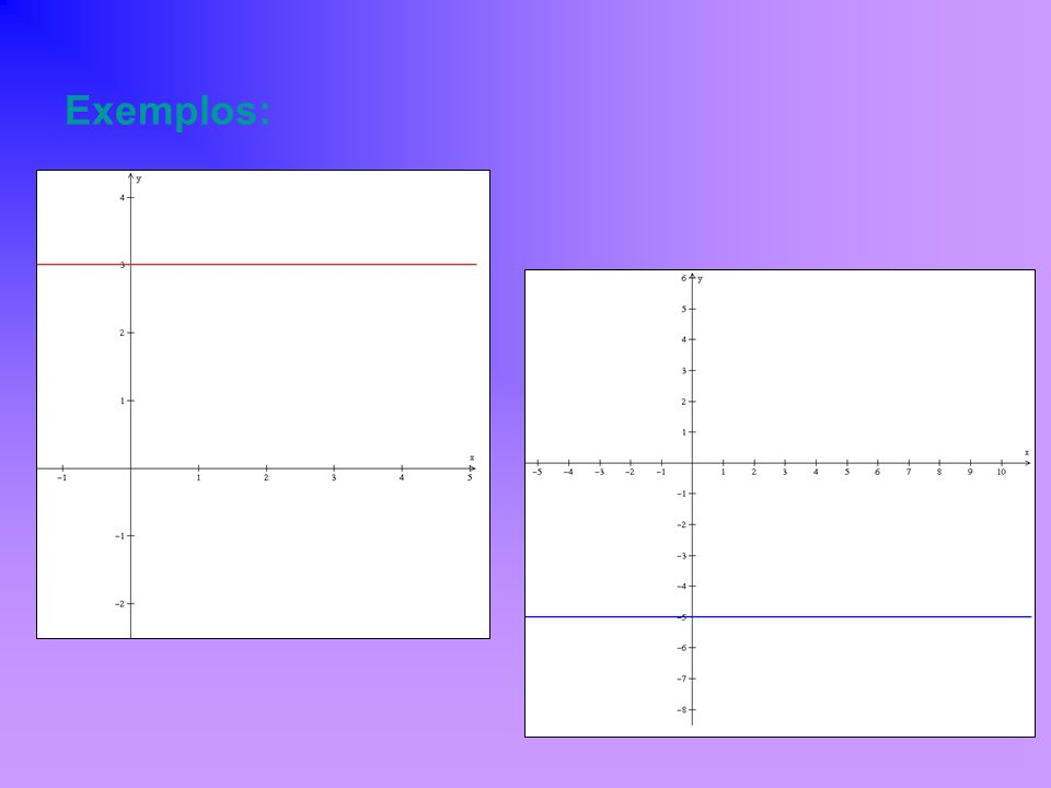 1) o gráfico de uma função do 1º grau é sempre uma reta.