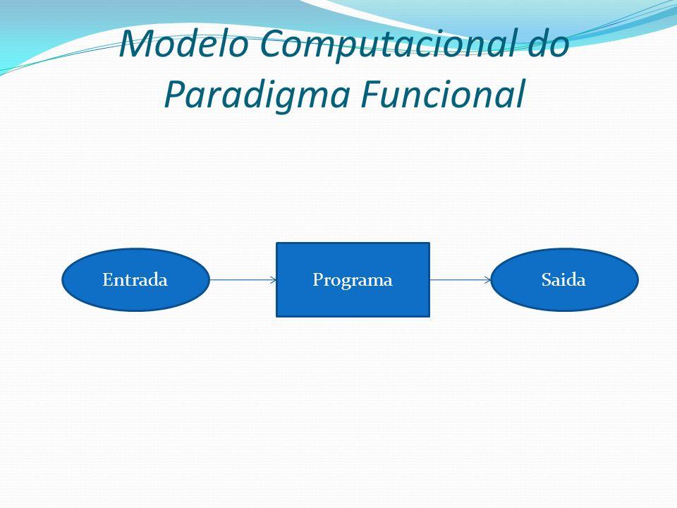 Modelo Computacional do Paradigma Funcional Entrada Programa Saida