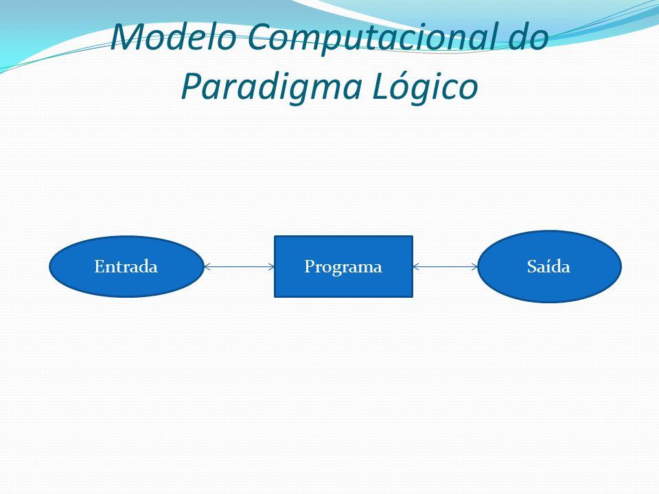 Modelo Computacional do Paradigma Lógico EntradaPrograma Saída