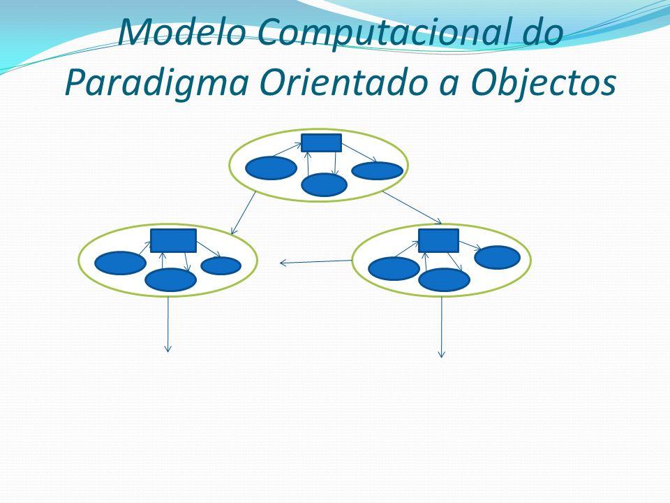 Paradigma Orientado a Objectos Vantagens: As mesmas a do paradigma imperativo; Classes estimulam projeto centrado em dados: modularidade, reusabilidade e extensibilidade Aceitação comercial crescente Desvantagens: Semelhantes às do paradigma imperativo, mas amenizadas pelas facilidades de estruturação