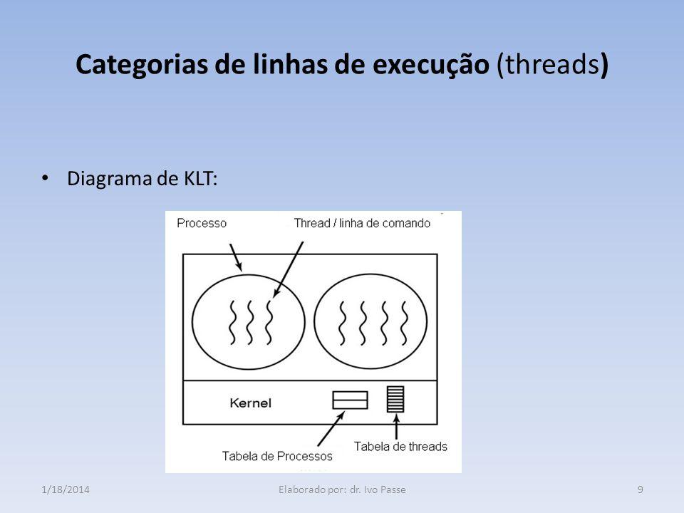 Gerenciamento das linhas de execução Exitem quatro operações básicas de gerenciamento de linhas de execução: Criação (Thread creation) ; Término (Thread termination) ; Junção ( Thread join); Rendimento da linha de execução ( Thread yield).