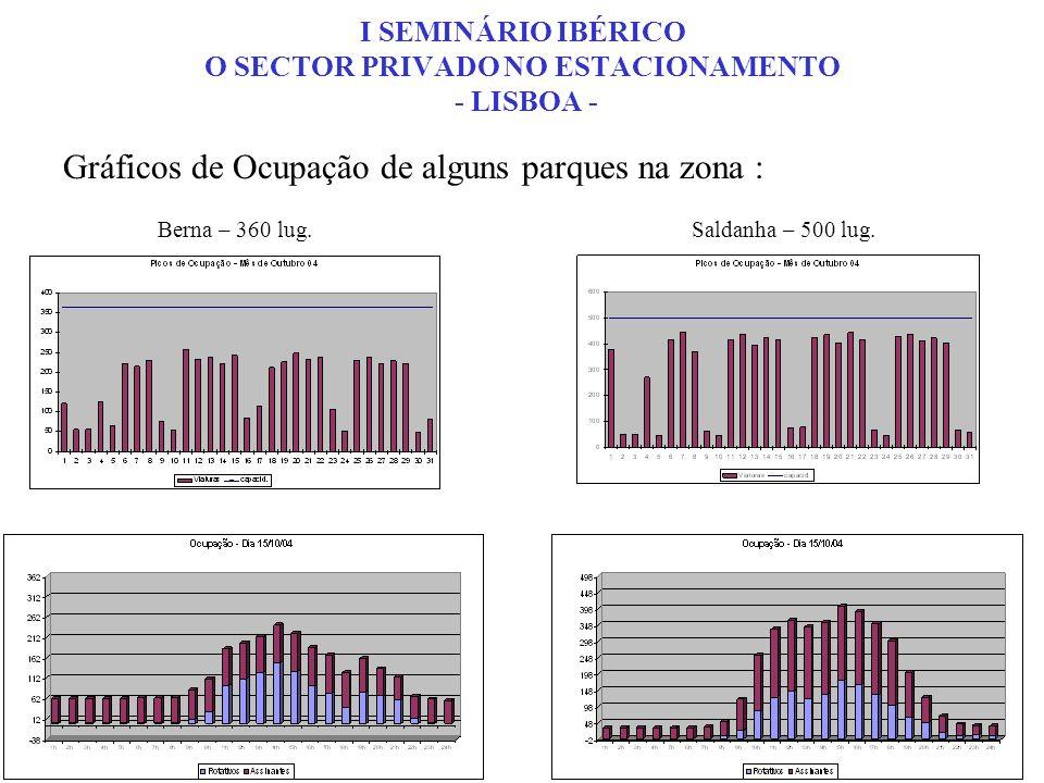 Gráficos de Ocupação de alguns parques na zona : Berna – 360 lug.Saldanha – 500 lug. I SEMINÁRIO IBÉRICO O SECTOR PRIVADO NO ESTACIONAMENTO - LISBOA -