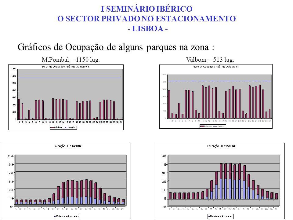 Gráficos de Ocupação de alguns parques na zona : Valbom – 513 lug.M.Pombal – 1150 lug. I SEMINÁRIO IBÉRICO O SECTOR PRIVADO NO ESTACIONAMENTO - LISBOA