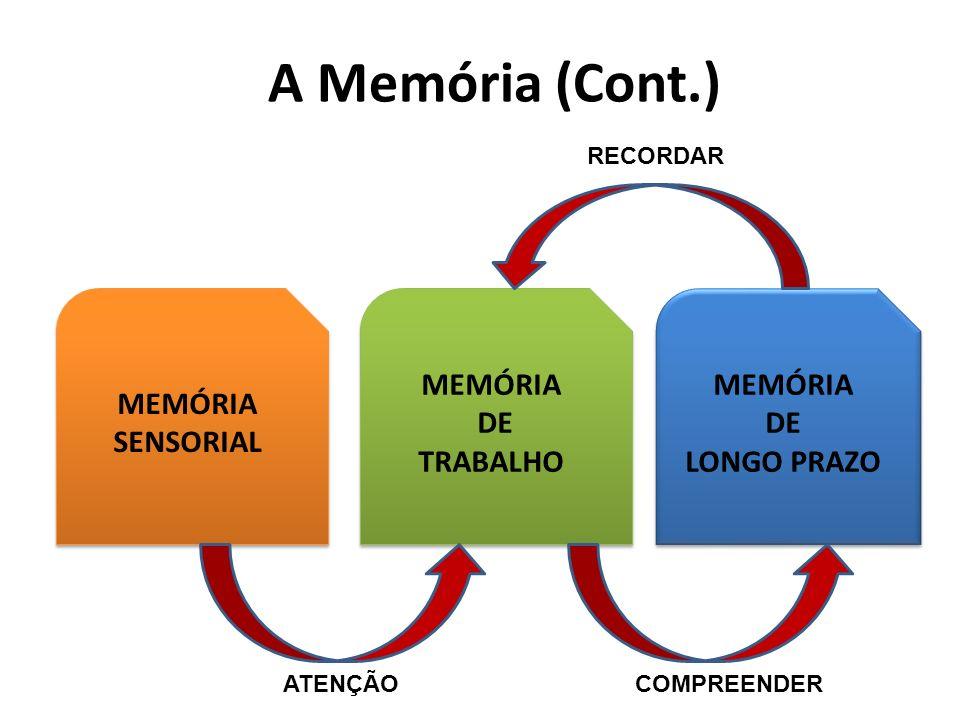 A Memória (Cont.) MEMÓRIA SENSORIAL MEMÓRIA SENSORIAL MEMÓRIA DE TRABALHO MEMÓRIA DE TRABALHO MEMÓRIA DE LONGO PRAZO MEMÓRIA DE LONGO PRAZO RECORDAR ATENÇÃOCOMPREENDER