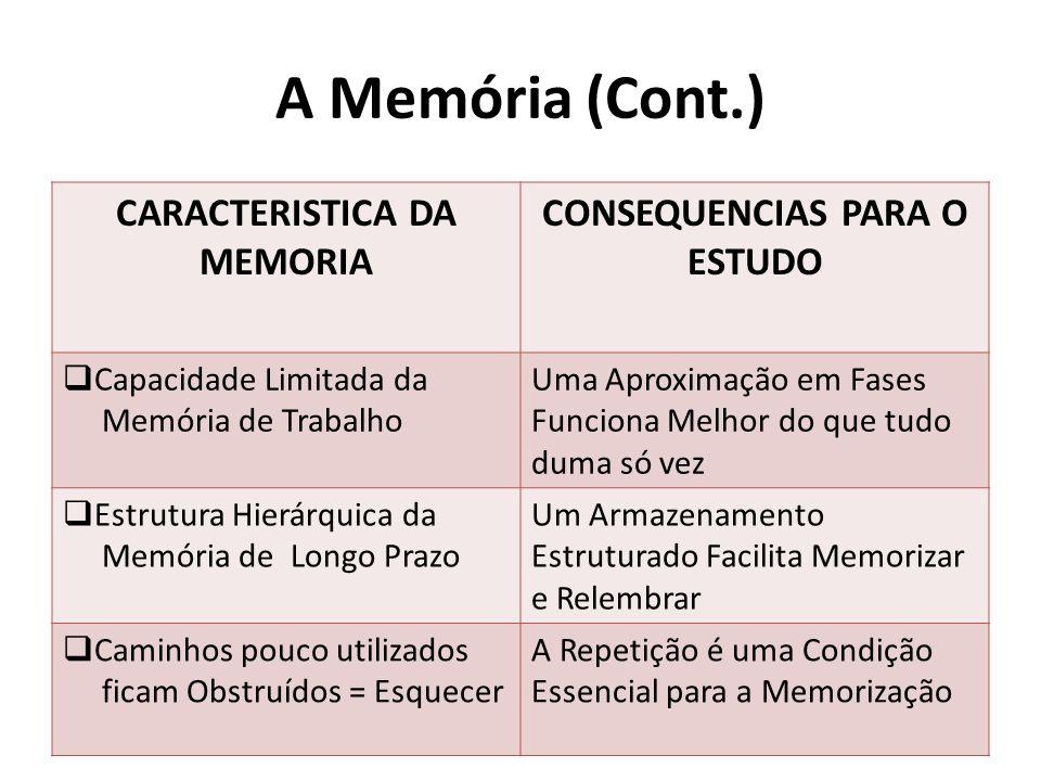 A Memória (Cont.) CARACTERISTICA DA MEMORIA CONSEQUENCIAS PARA O ESTUDO Capacidade Limitada da Memória de Trabalho Uma Aproximação em Fases Funciona Melhor do que tudo duma só vez Estrutura Hierárquica da Memória de Longo Prazo Um Armazenamento Estruturado Facilita Memorizar e Relembrar Caminhos pouco utilizados ficam Obstruídos = Esquecer A Repetição é uma Condição Essencial para a Memorização
