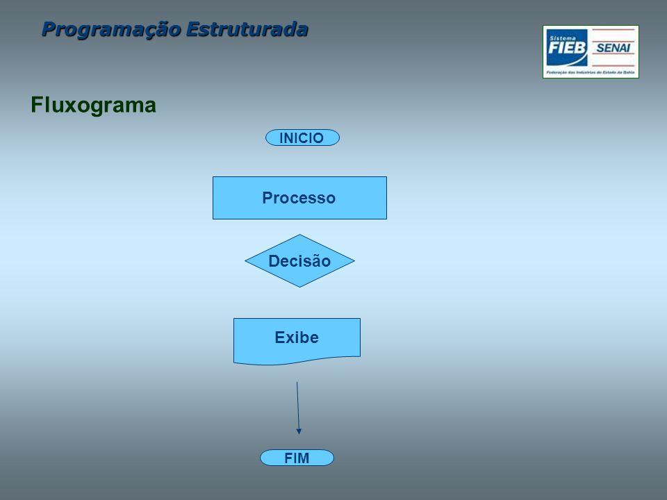 Programação Estruturada FIM INICIO Processo Exibe Fluxograma Decisão