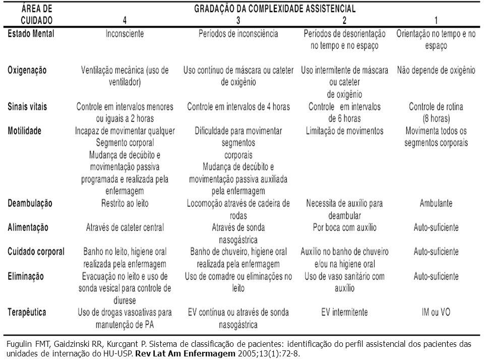 Fugulin FMT, Gaidzinski RR, Kurcgant P. Sistema de classificação de pacientes: identificação do perfil assistencial dos pacientes das unidades de inte