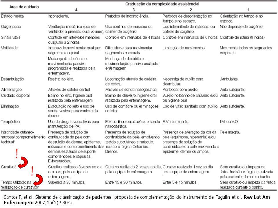 Santos F, et al. Sistema de classificação de pacientes: proposta de complementação do instrumento de Fugulin et al. Rev Lat Am Enfermagem 2007;15(5):9